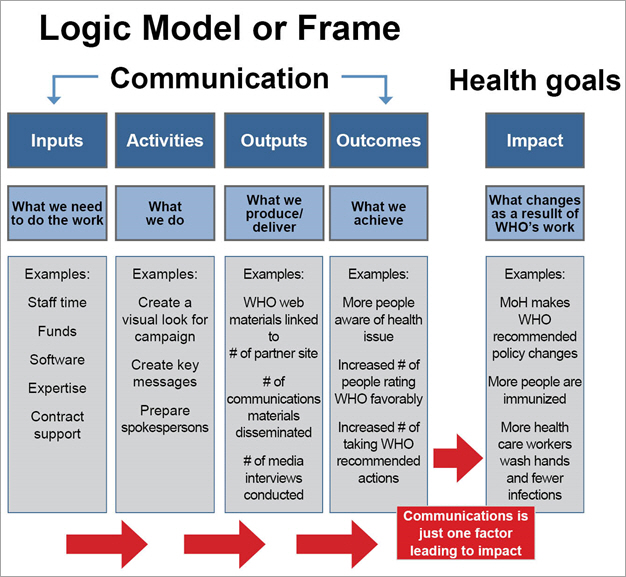 Who Evaluate Campaigns And Other Complex Communication Interventions