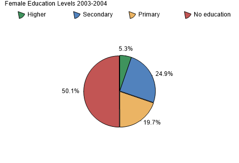 Female Education Levels 2003-2004