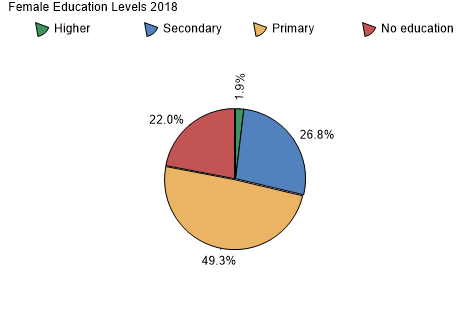 Female Education Levels 2003