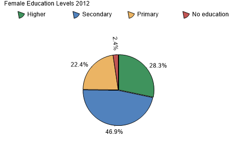 Female Education Levels 2007-2008