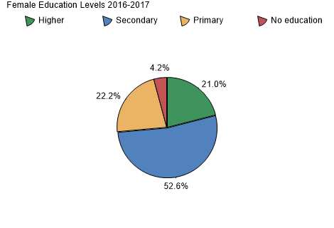 Female Education Levels 2009