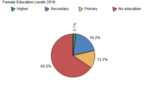 Female Education Levels 2006