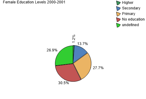 Female Education Levels 2000-2001