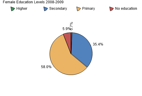 Female Education Levels 2008-2009