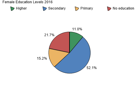 Female Education Levels 2009-2010