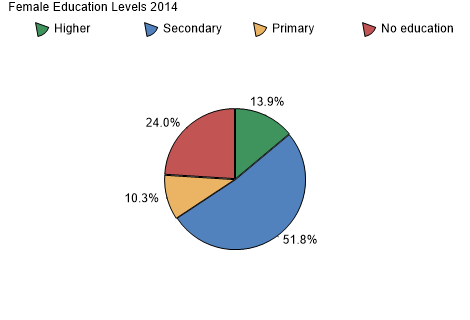 Female Education Levels 2008
