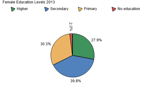 Female Education Levels 2007