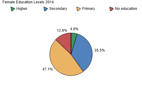 Female Education Levels 2010