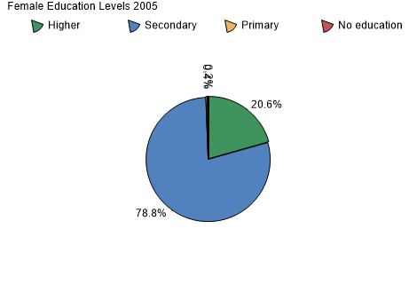 Female Education Levels 2005