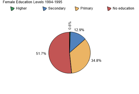 Female Education Levels 1994-1995