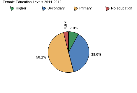 Female Education Levels 2005-2006