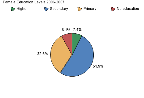 Female Education Levels 2006-2007