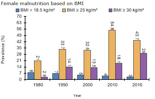 Nutrition Landscape Information System: Nutrition Landscape