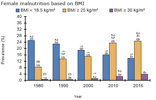 Nutrition Landscape Information System (NLiS)