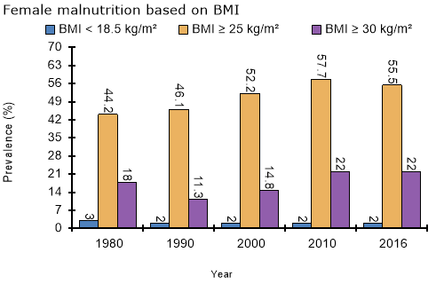 Female malnutrition based on BMI